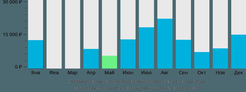 Динамика стоимости авиабилетов из Ольбии в Италию по месяцам