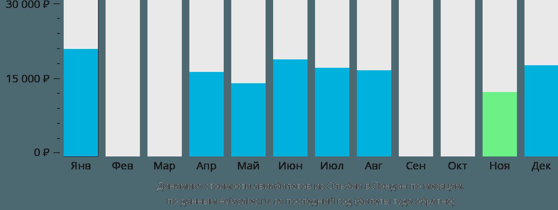 Динамика стоимости авиабилетов из Ольбии в Лондон по месяцам