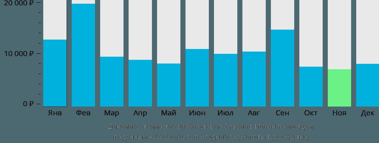 Динамика стоимости авиабилетов из Ольбии в Милан по месяцам
