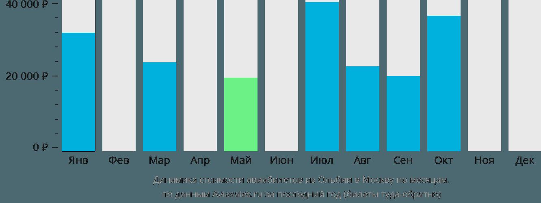Динамика стоимости авиабилетов из Ольбии в Москву по месяцам