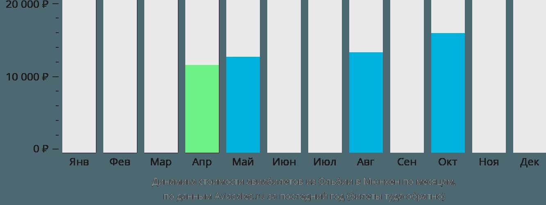 Динамика стоимости авиабилетов из Ольбии в Мюнхен по месяцам
