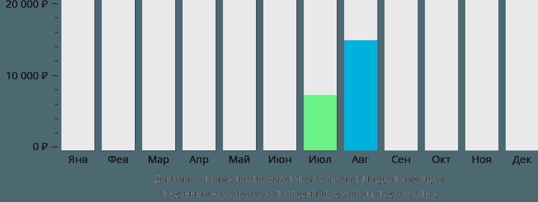 Динамика стоимости авиабилетов из Ольбии в Ниццу по месяцам