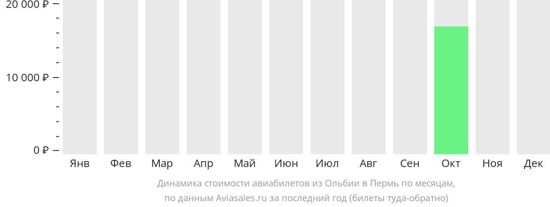 Динамика стоимости авиабилетов из Ольбии в Пермь по месяцам