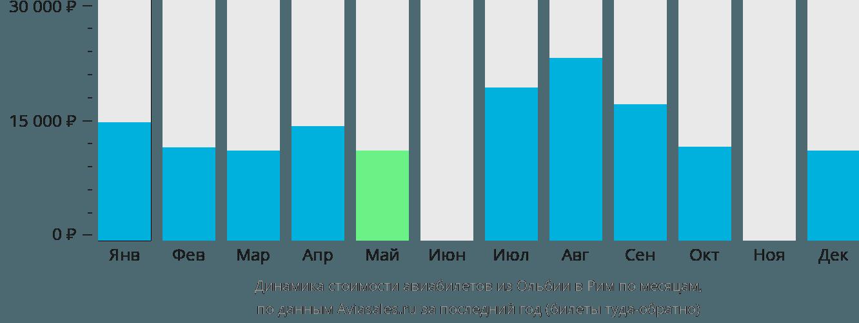 Динамика стоимости авиабилетов из Ольбии в Рим по месяцам