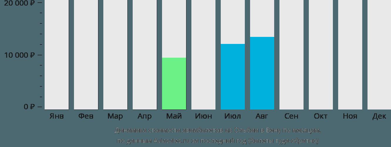 Динамика стоимости авиабилетов из Ольбии в Вену по месяцам