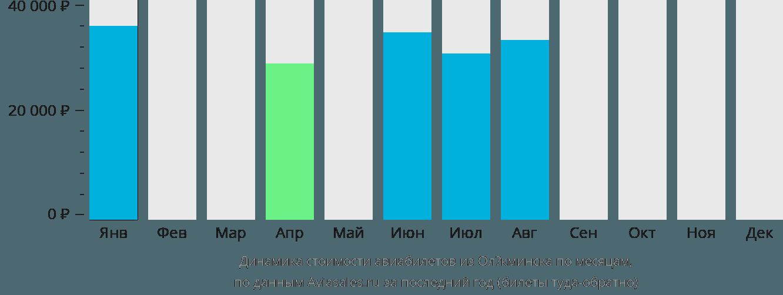 Динамика стоимости авиабилетов из Олёкминска по месяцам