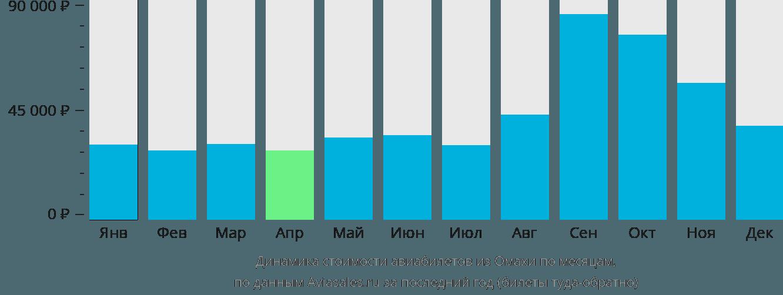 Динамика стоимости авиабилетов из Омахи по месяцам