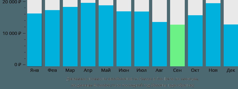Динамика стоимости авиабилетов из Омахи в Лас-Вегас по месяцам