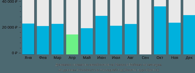 Динамика стоимости авиабилетов из Омахи в Майами по месяцам