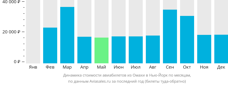 Динамика стоимости авиабилетов из Омахи в Нью-Йорк по месяцам