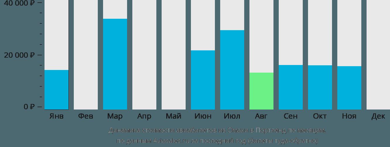 Динамика стоимости авиабилетов из Омахи в Портленд по месяцам