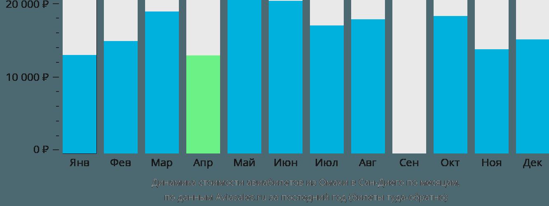 Динамика стоимости авиабилетов из Омахи в Сан-Диего по месяцам