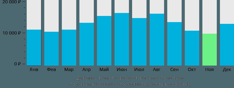 Динамика стоимости авиабилетов из Омска по месяцам