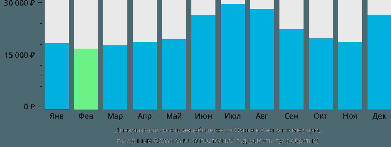 Динамика стоимости авиабилетов из Омска в Анапу по месяцам
