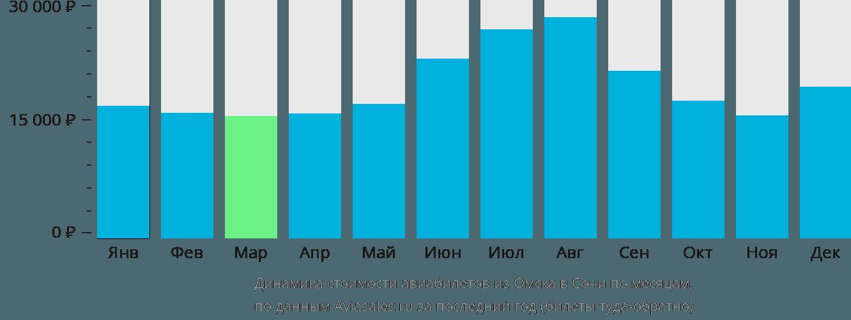 Динамика стоимости авиабилетов из Омска в Сочи по месяцам