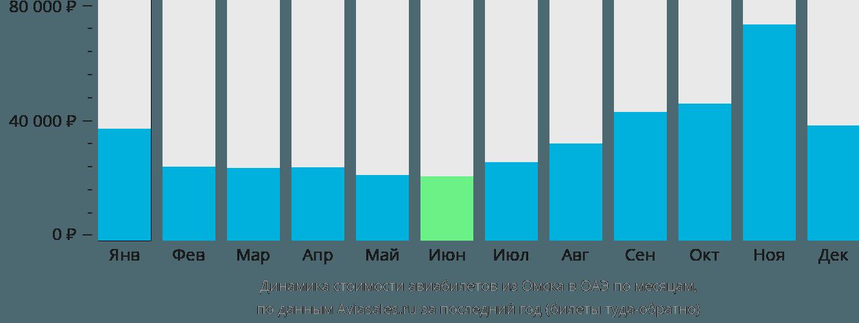Динамика стоимости авиабилетов из Омска в ОАЭ по месяцам