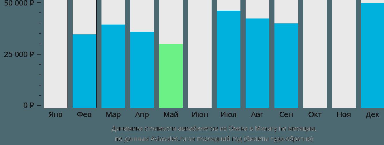 Динамика стоимости авиабилетов из Омска в Малагу по месяцам
