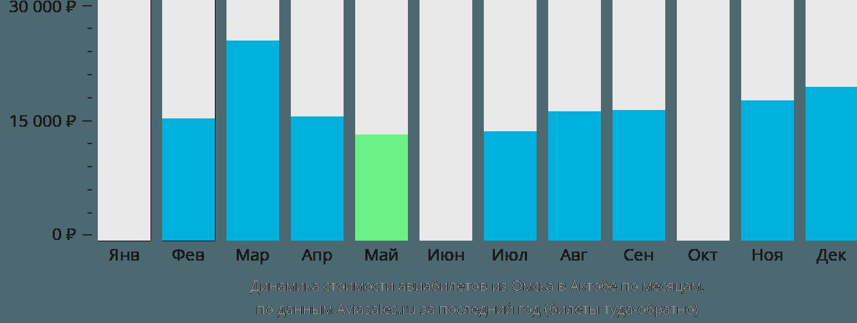Динамика стоимости авиабилетов из Омска в Актобе по месяцам