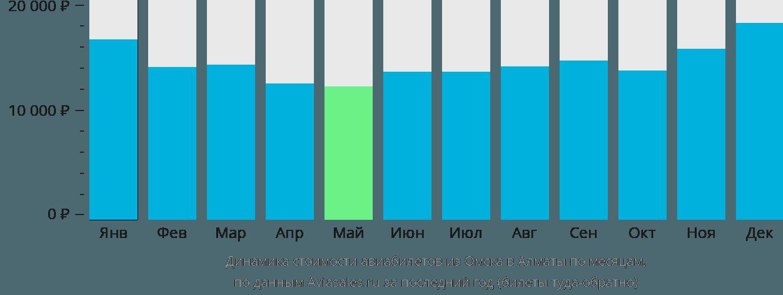 Динамика стоимости авиабилетов из Омска в Алматы по месяцам