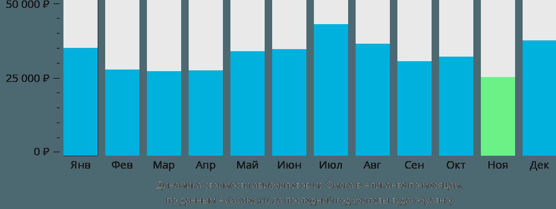 Динамика стоимости авиабилетов из Омска в Аликанте по месяцам