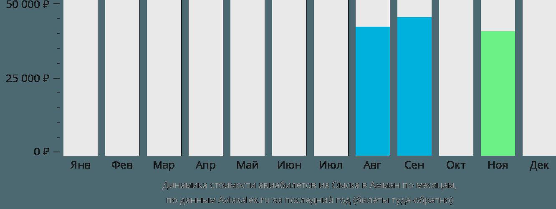 Динамика стоимости авиабилетов из Омска в Амман по месяцам