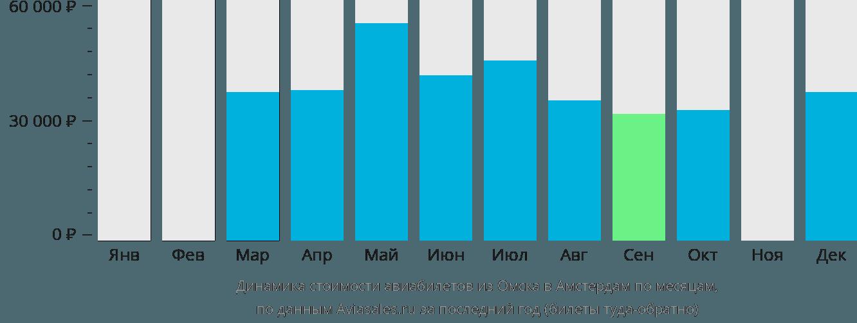 Динамика стоимости авиабилетов из Омска в Амстердам по месяцам