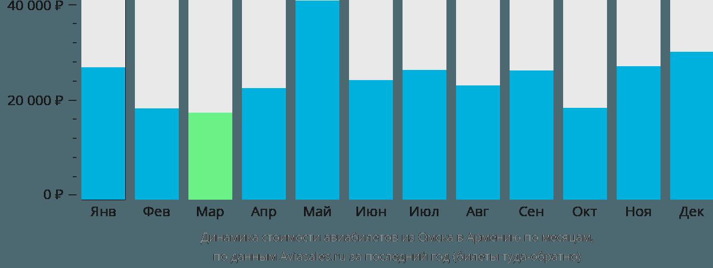 Динамика стоимости авиабилетов из Омска в Армению по месяцам