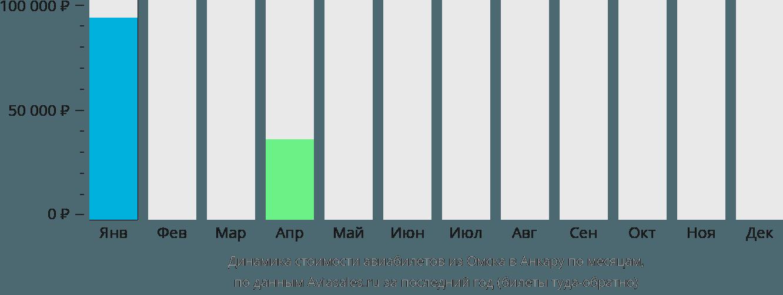 Динамика стоимости авиабилетов из Омска в Анкару по месяцам