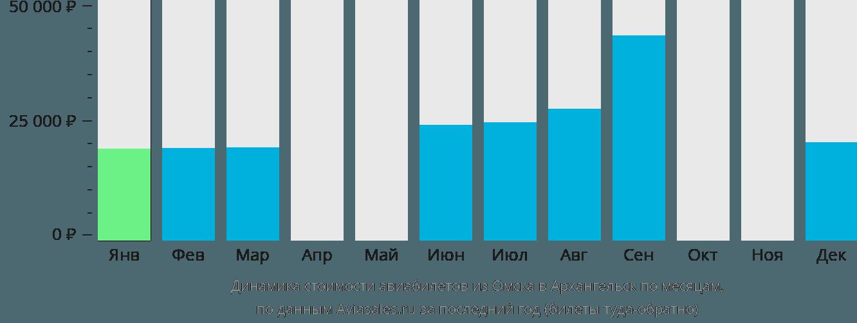 Динамика стоимости авиабилетов из Омска в Архангельск по месяцам