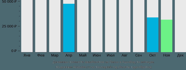 Динамика стоимости авиабилетов из Омска в Ашхабад по месяцам