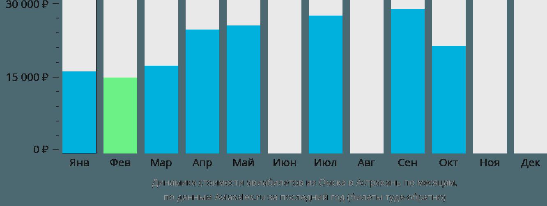 Динамика стоимости авиабилетов из Омска в Астрахань по месяцам
