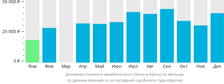 Динамика стоимости авиабилетов из Омска в Афины по месяцам