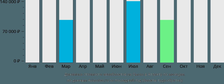 Динамика стоимости авиабилетов из Омска в Атланту по месяцам