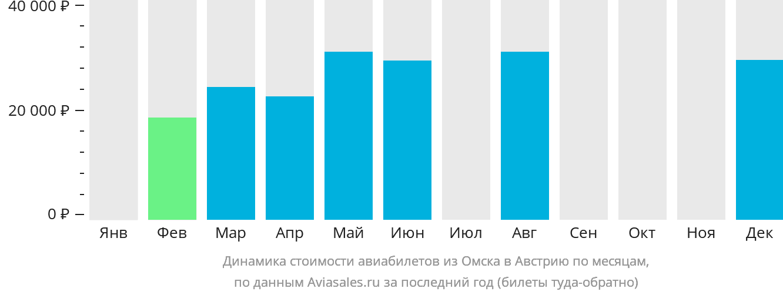Динамика стоимости авиабилетов из Омска в Австрию по месяцам