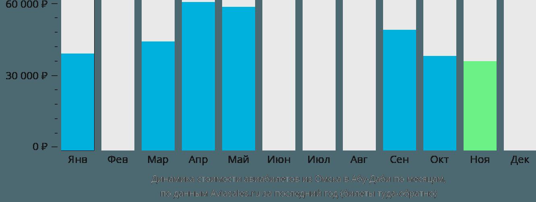Динамика стоимости авиабилетов из Омска в Абу-Даби по месяцам