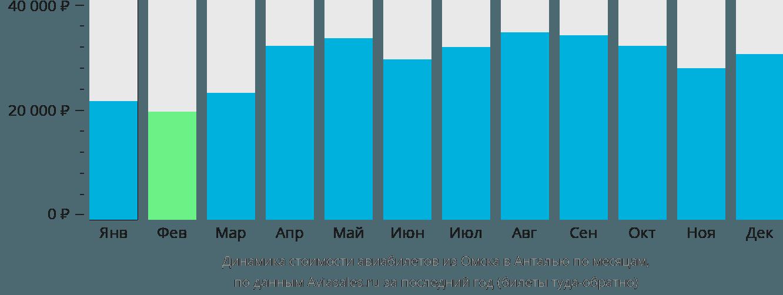 Динамика стоимости авиабилетов из Омска в Анталью по месяцам