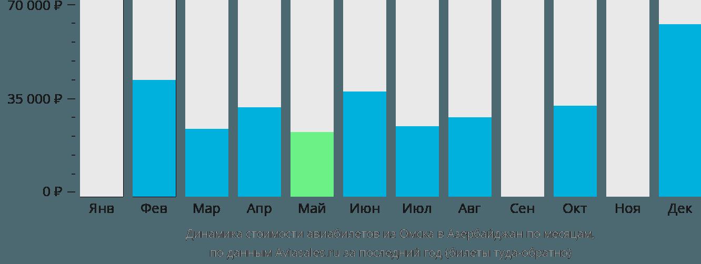 Динамика стоимости авиабилетов из Омска в Азербайджан по месяцам