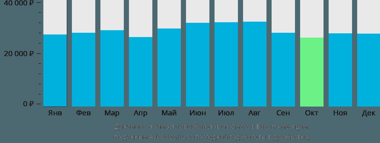 Динамика стоимости авиабилетов из Омска в Баку по месяцам
