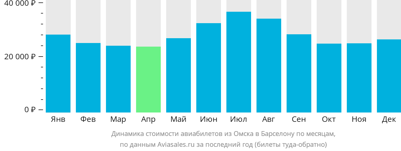 Динамика стоимости авиабилетов из Омска в Барселону по месяцам