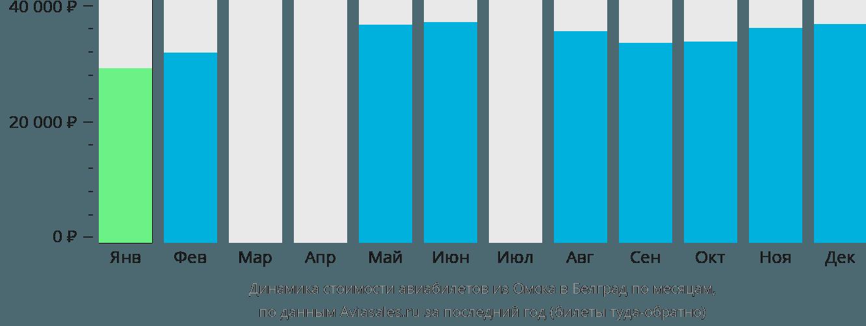 Динамика стоимости авиабилетов из Омска в Белград по месяцам