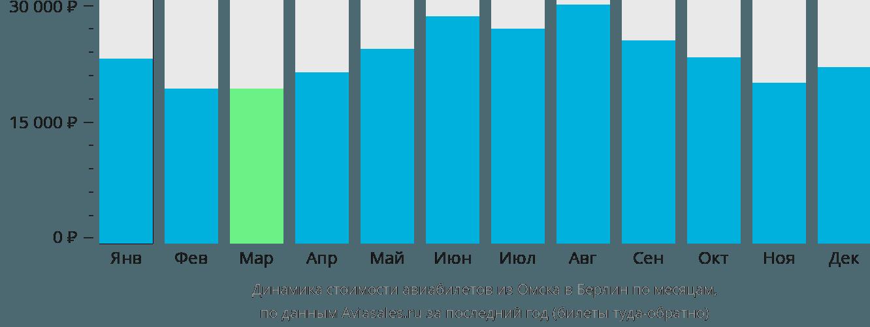 Динамика стоимости авиабилетов из Омска в Берлин по месяцам
