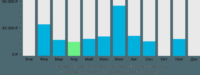 Динамика стоимости авиабилетов из Омска в Болгарию по месяцам