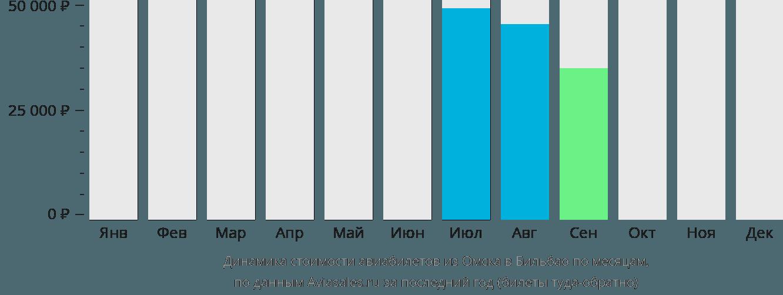 Динамика стоимости авиабилетов из Омска в Бильбао по месяцам