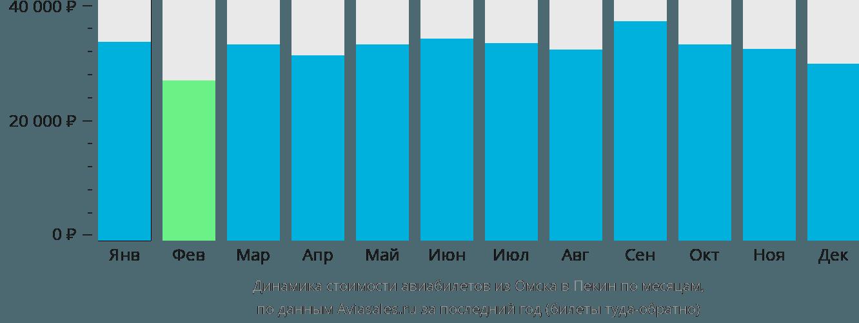 Динамика стоимости авиабилетов из Омска в Пекин по месяцам