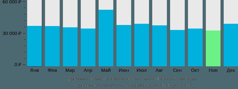 Динамика стоимости авиабилетов из Омска в Бангкок по месяцам