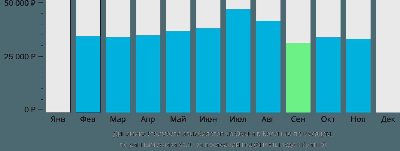 Динамика стоимости авиабилетов из Омска в Болонью по месяцам