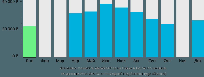 Динамика стоимости авиабилетов из Омска в Бургас по месяцам