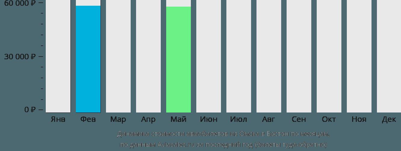 Динамика стоимости авиабилетов из Омска в Бостон по месяцам