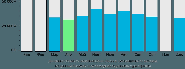 Динамика стоимости авиабилетов из Омска в Благовещенск по месяцам