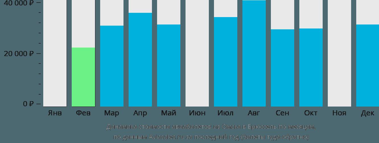 Динамика стоимости авиабилетов из Омска в Брюссель по месяцам